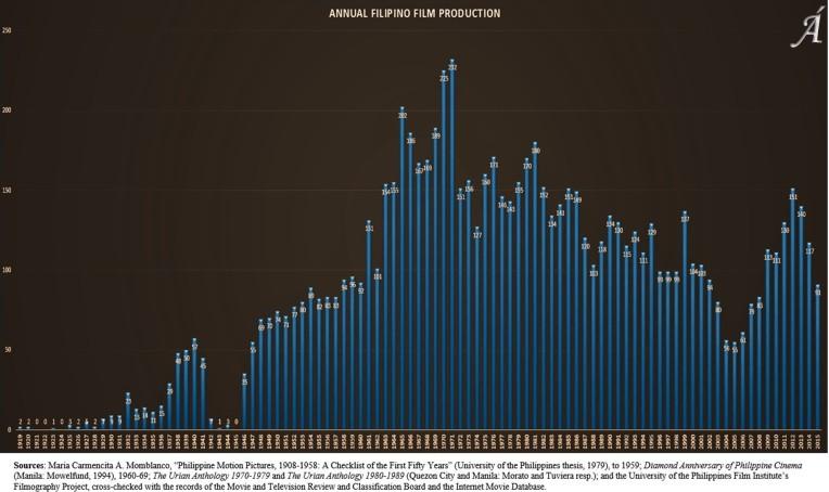 Annual Filipino Film Production Chart